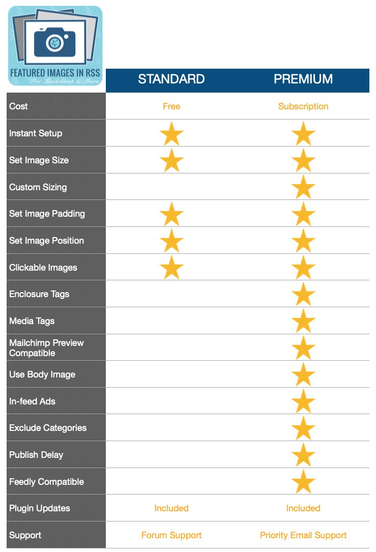 Featured Images In RSS plugin free vs paid comparison chart